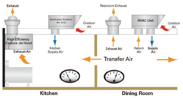 Kitchen hood air transfer graphic